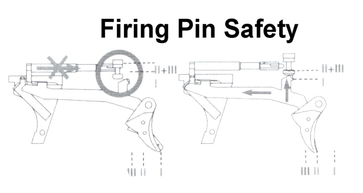 Glock Firing Pin Block Safety: Ammunition Specifications For